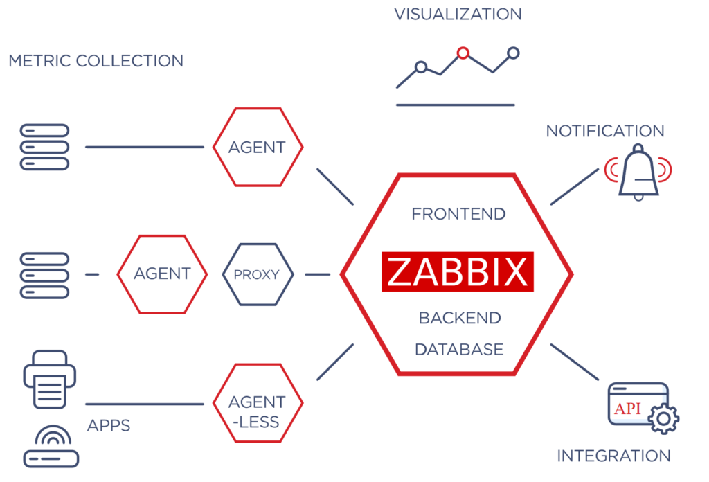 Monitoreo Zabbix_Implementacion básica de Zabbix